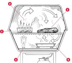 How to make smoked brisket on a gas grill from Bon Appétit...same concept for a charcoal grill...indirect heat