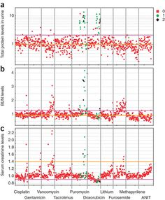 Normal Protein In Urine Line Chart, Protein, Map, Location Map, Maps