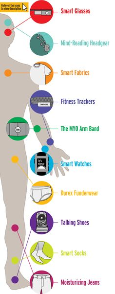 Human body can be covered potentially with #wearabletechnologies   #WearableTech  By Kiran Voleti