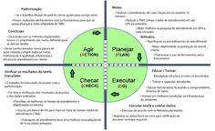 Ciclo PDCA na prática. | Edson Miranda da Silva | LinkedIn
