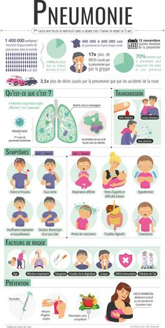 Educational infographic : Medical infographic : 922 136 enfants de moins de 5 an. Heart Rhythms, Stress And Depression, Lunge, Health Education, Nurse Education, Nurse Life, Nursing Students, Diet And Nutrition, Our Body