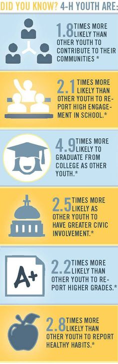 #4H is creating an impact on youth around the country and the world! #CA4H #infographics