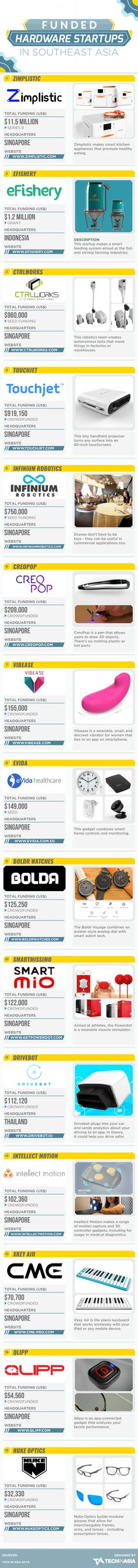 15 top-funded hardware startups in Southeast Asia (INFOGRAPHIC)