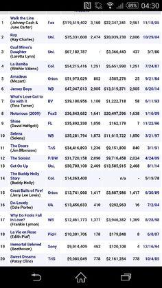 Music Biopics - Top 40, http://www.boxofficemojo.com/genres/chart/?id=musicbio.htm