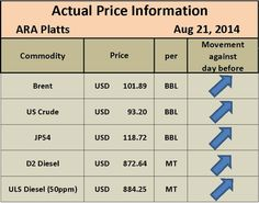 PLATTS PRICING | OIL PRICING | D2 PRICING | D6 PRICING | JET FUEL PRICING - Global Resource Broker