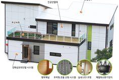 수동적인 하우스(Passive House), 그게 뭐지? Inside Design, House Inside, Architecture, Modern, Arquitetura, Trendy Tree, Architecture Design
