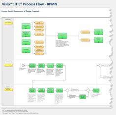BPMN - ITIL Visio Process Flows: BPMN