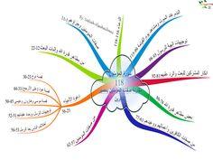الخرائط الذهنية لسور القران - منتديات عروس النيل