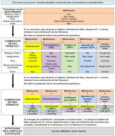 Diabetes: Fármacos Hipoglucemiantes - Medicina mnemotecnias