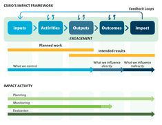 A Hierarchy Of Program Evaluation Metrics  Idealware  Marketing