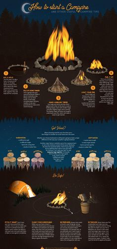 Summer Science: How To Build A Campfire | Campfires, Diagram and Camping