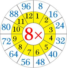 Multiplication Table of Eight