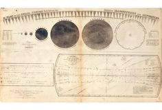 """Plan of the Solar System-""""A 19th-century engraved diagram of the solar system and its relative magnitudes and distances. """""""