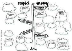 Lubimy uczyć! taK&Mamy: Imiesłowowy zawrót głowy Aa School, Polish Language, Art Lessons, Homeschool, Bullet Journal, Notes, Teacher, Education, Kids
