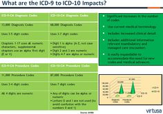 Summary of the changes between ICD-9 and ICD-10