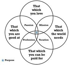 #Purpose = #passion + mission + profession + and vocation
