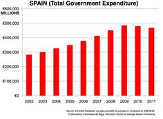 Government expenditure has gone up in Spain, according to Veronique de Rugy