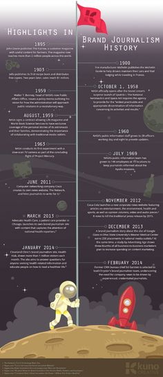 The History of Brand Journalism [Infographic] - SocialTimes