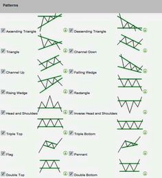 Most powerful forex or stock chart patterns