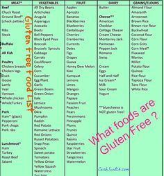Foods that are gluten free What Foods Are Gluten free ? Helpful list of gluten free foods chart. Please repin