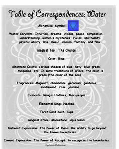 Water Correspondences. (words from A YEAR AND A DAY book) Opalraines PRODUCTION.