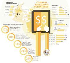 Pereira y Manizales, las ciudades que más compran online