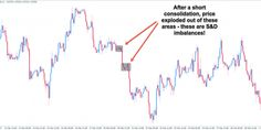 Trading Price Action With S/R, S/D, And Fibonaccis - Tradeciety - Trading tips, technica...