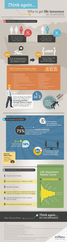 Interesting FACTS about life insurance in Australia
