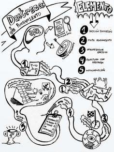 """Durante dos cursos escolares he tenido la suerte de asistir a varios workshops de Robert J. Swartz para aprender que es eso del TBL (Thinking Based Learning) o aprendizaje basado en el pensamiento crítico y creativo. A lo largo de las diferentes sesiones Robert Swartz nos fue enseñando diferentes destrezas de pensamiento a poner en práctica con nuestros alumnos dentro del aula, tales como """"Comparar y contrastar"""", """"Las partes y el todo"""",…"""