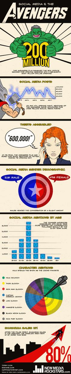 """""""The Avengers"""" impact on Social Media (INFOGRAPHIC) - That's just fun right there...."""