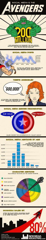 """""""Os Vingadores"""" e as midias sociais"""