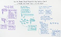 Can We Abandon Keyword Research & On-Page Targeting in Favor of a Broader Topic/Concept Focus in Our SEO Efforts?