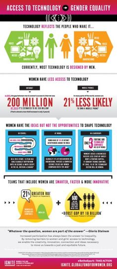 Infographic by Ignite on women in technology.