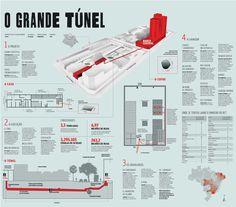O grande túnel | O POVO