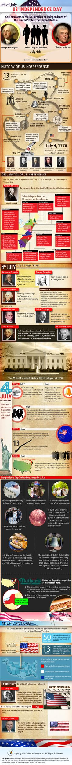 Check out this awesome #infographic that sheds light on the history of 4th of July - #USIndependenceDay: http://www.mapsofworld.com/usa/4th-of-july/infographics.html