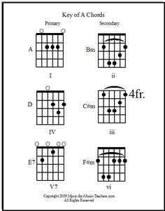 guitar blank printable sheet music, staff and tab lines