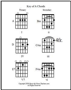 guitar blank printable sheet music, staff and tab lines