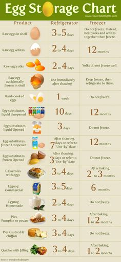 This egg storage chart helps you to determine how to store your eggs and egg products safely. Everything from eggnog to hard boiled eggs. Chicken Lady, Chicken Eggs, Egg Storage, Food Storage, Egg Recipes, Healthy Recipes, How To Cook Eggs, Chickens Backyard, Baking Tips