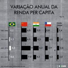 Variação anual da renda per capita