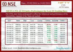 : How did Auto Sector listed companies behaved on NSE National Stock Exchange , Mumbai last 2 weeks or 10 Trading sessions Singapore Exchange, Financial Markets, Mumbai, Behavior, Marketing, Behance, Bombay Cat, Manners