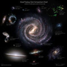 Dwarf Galaxy Size Comparison Chart