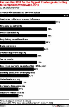 "The mobile and social marketing spheres are moving fast, and marketers are doing their best to keep up. That's one of the findings of IBM's May 2012 survey of marketing professionals worldwide, ""The State of Marketing 2012."""