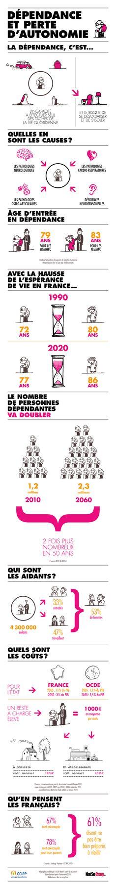 Infographie : Dépendance et perte d'autonomie | OCIRP | Dépendance & Autonomie | Scoop.it