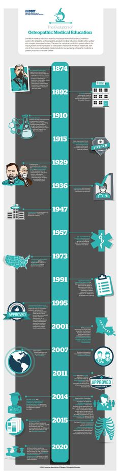 The Evolution of Osteopathic Medical Education. Osteopathic medicine emphasizes helping each person achieve a high level of wellness by focusing on health promotion and disease prevention.