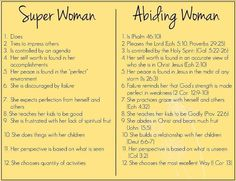 """I love reading through this. We don't have to be super women. That's not what God has called us to be! God has called us to abide in Him (John 15:7). ~Dawn""  Modest Christian Homemaker"