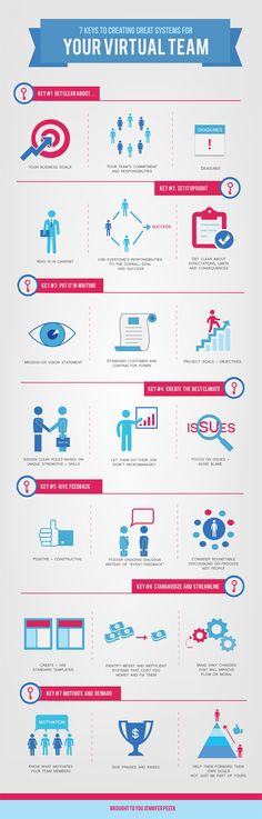 7 keys to creating great systems for your #virtualteam #Infographic #PM