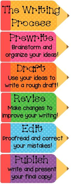 The Writing Process posters and/or clip chart from the Polka Dot Design Writing Bundle at www.teacherspayte...