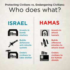 While Israel uses its resources to invest in the protection of its civilians. Hamas uses its resources to invest in its terrorist infrastructure, using civilians in Gaza as human shields for its missiles. Investing In Land, Israel Palestine, Jerusalem Israel, Take Shelter, Israel News, Thing 1, Liberal Logic, Dont Tread On Me, World Peace