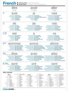 'Learn French - Common Verbs' Poster by linguaposta - Studying French is very difficult as it's hard to find the time to practice. Our language posters - French Language Basics, French Basics, French Language Lessons, French Language Learning, German Language, French Lessons For Beginners, Learn French Beginner, Learn To Speak French, To Be In French