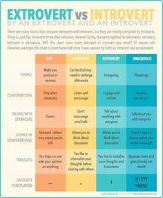 Introverts and extroverts, very good chart that makes it more clear what it means to be introverted and extroverted.  Introvert does not = shy, extrovert does not = obnoxious (although you can still be those things and be introverted or extroverted).